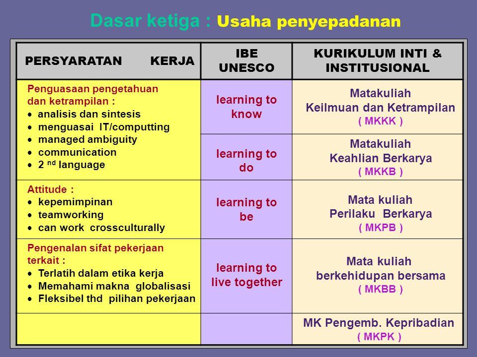 PERSYARATAN KERJA IBE UNESCO KURIKULUM INTI & INSTITUSIONAL Penguasaan pengetahuan dan ketrampilan :  analisis dan sintesis  menguasai IT/computting