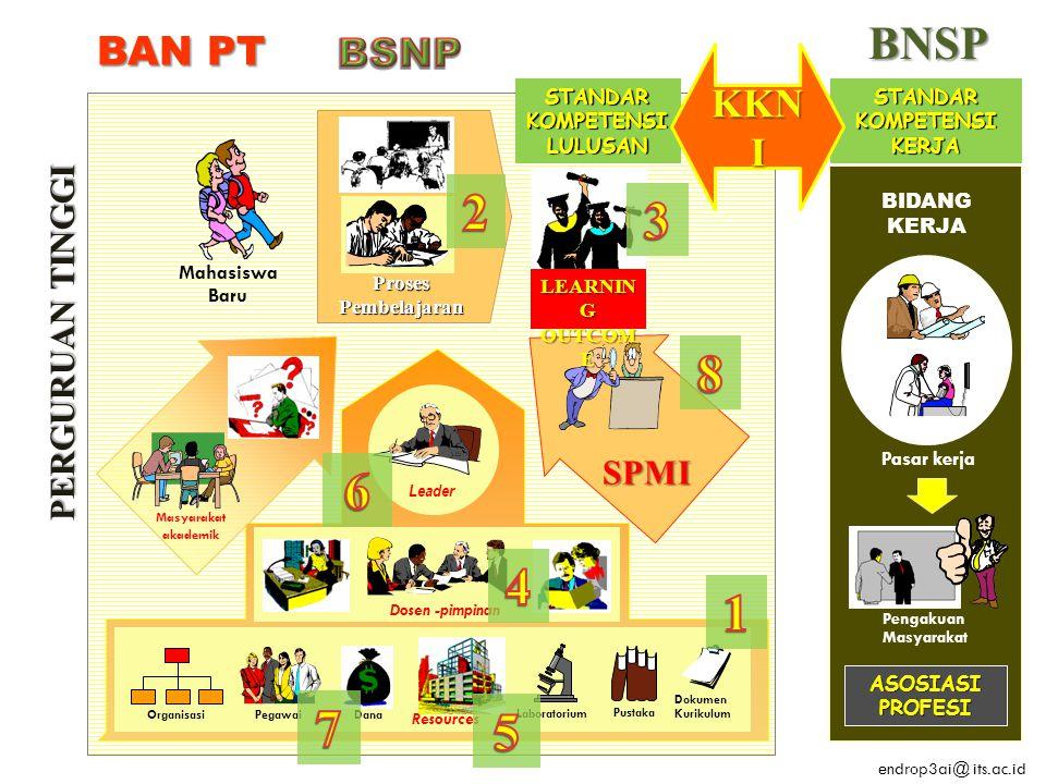 Mahasiswa Baru Proses Pembelajaran SPMI Leader Dosen -pimpinan Dokumen Kurikulum Organisasi Pegawai Pustaka Laboratorium Resources Dana Masyarakat aka
