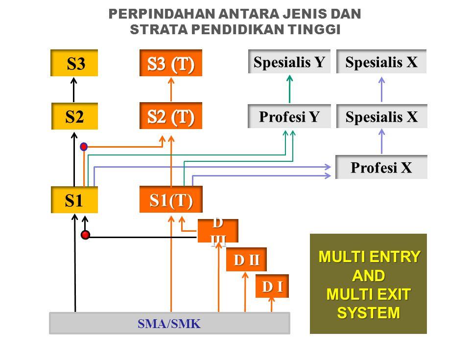 D I D III D II S1(T) MULTI ENTRY AND MULTI EXIT SYSTEM SMA/SMK PERPINDAHAN ANTARA JENIS DAN STRATA PENDIDIKAN TINGGI