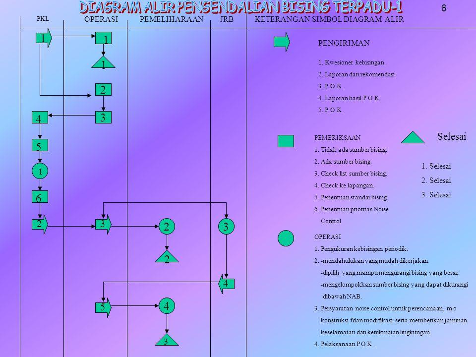 1 1 2 3 23 2 4 1 4 5 6 PKL OPERASIPEMELIHARAAN JRBKETERANGAN SIMBOL DIAGRAM ALIR PENGIRIMAN 1. Kwesioner kebisingan. 2. Laporan dan rekomendasi. 3. P