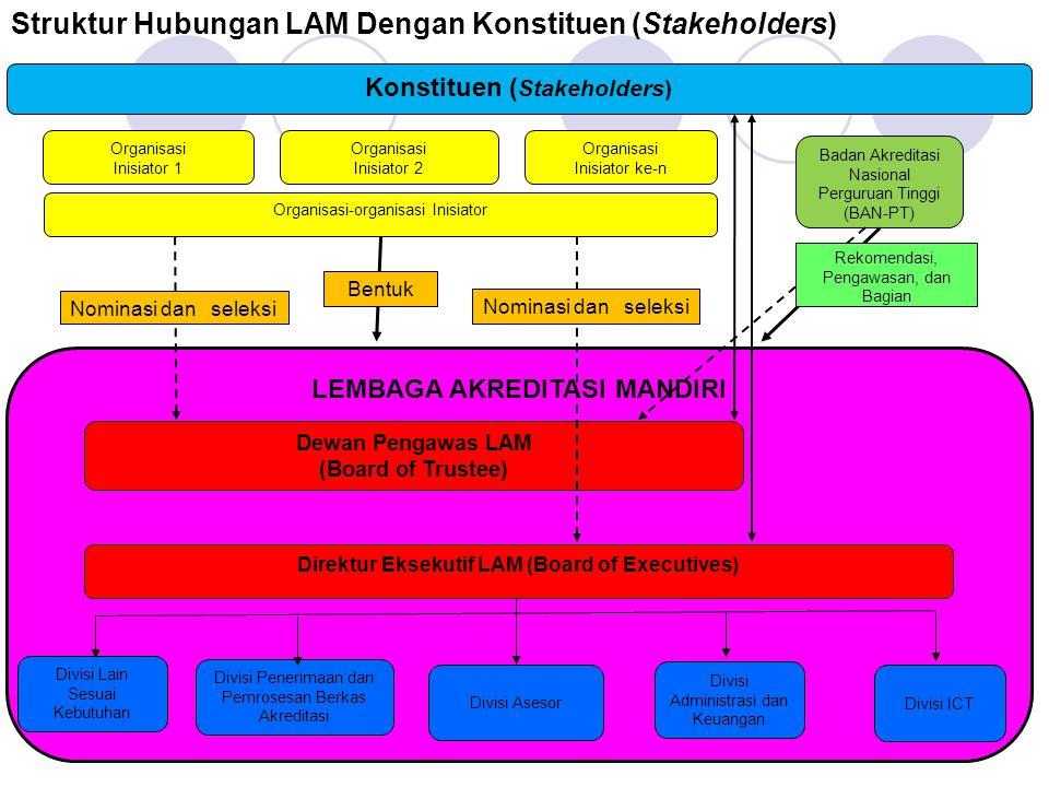 20 Konstituen ( Stakeholders) Organisasi-organisasi Inisiator LEMBAGA AKREDITASI MANDIRI Organisasi Inisiator 1 Organisasi Inisiator 2 Badan Akreditasi Nasional Perguruan Tinggi (BAN-PT) Direktur Eksekutif LAM (Board of Executives) Dewan Pengawas LAM (Board of Trustee) Divisi Penerimaan dan Pemrosesan Berkas Akreditasi Divisi Asesor Divisi Administrasi dan Keuangan Divisi ICT Nominasi dan seleksi Organisasi Inisiator ke-n Struktur Hubungan LAM Dengan Konstituen (Stakeholders) Divisi Lain Sesuai Kebutuhan Bentuk Nominasi dan seleksi Rekomendasi, Pengawasan, dan Bagian