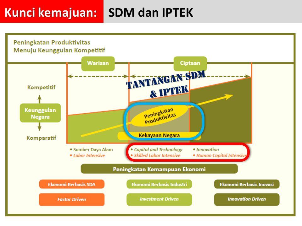 Kunci kemajuan: Kunci kemajuan: SDM dan IPTEK TANTANGAN SDM & IPTEK