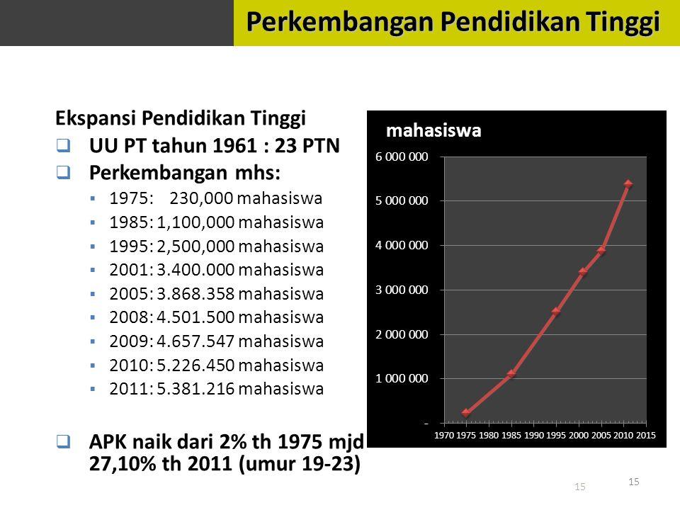 Ekspansi Pendidikan Tinggi  UU PT tahun 1961 : 23 PTN  Perkembangan mhs:  1975: 230,000 mahasiswa  1985: 1,100,000 mahasiswa  1995: 2,500,000 mahasiswa  2001: 3.400.000 mahasiswa  2005: 3.868.358 mahasiswa  2008: 4.501.500 mahasiswa  2009: 4.657.547 mahasiswa  2010: 5.226.450 mahasiswa  2011: 5.381.216 mahasiswa  APK naik dari 2% th 1975 mjd 27,10% th 2011 (umur 19-23) 15 Perkembangan Pendidikan Tinggi