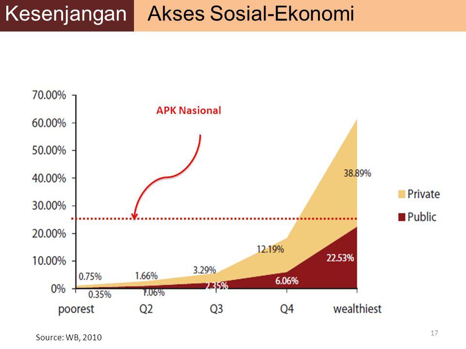 17 APK Nasional Source: WB, 2010 Kesenjangan Akses Sosial-Ekonomi