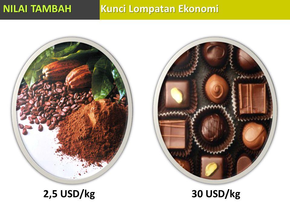 2,5 USD/kg30 USD/kg NILAI TAMBAH Kunci Lompatan Ekonomi