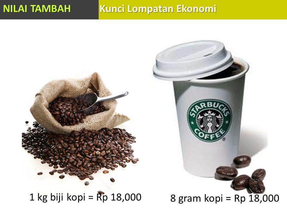 1 kg biji kopi = Rp 18,000 8 gram kopi = Rp 18,000 NILAI TAMBAH Kunci Lompatan Ekonomi