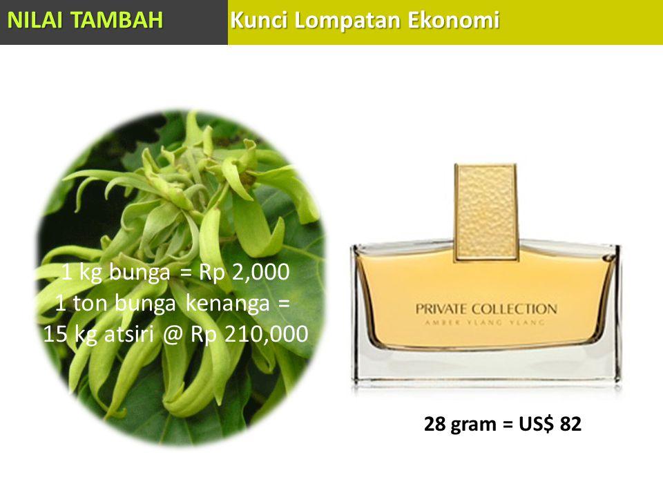 1 kg bunga = Rp 2,000 1 ton bunga kenanga = 15 kg atsiri @ Rp 210,000 28 gram = US$ 82 NILAI TAMBAH Kunci Lompatan Ekonomi