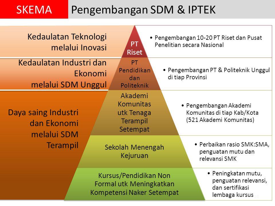 24 Kedaulatan Teknologi melalui Inovasi Kedaulatan Industri dan Ekonomi melalui SDM Unggul Daya saing Industri dan Ekonomi melalui SDM Terampil Pengembangan SDM & IPTEKSKEMA