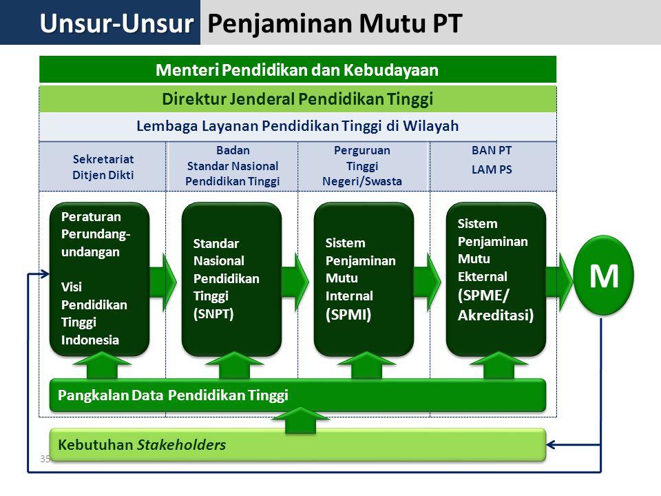 35 Menteri Pendidikan dan Kebudayaan Direktur Jenderal Pendidikan Tinggi Lembaga Layanan Pendidikan Tinggi di Wilayah Sekretariat Ditjen Dikti Badan Standar Nasional Pendidikan Tinggi Perguruan Tinggi Negeri/Swasta BAN PT LAM PS M M Peraturan Perundang- undangan Visi Pendidikan Tinggi Indonesia Peraturan Perundang- undangan Visi Pendidikan Tinggi Indonesia Standar Nasional Pendidikan Tinggi (SNPT) Standar Nasional Pendidikan Tinggi (SNPT) Sistem Penjaminan Mutu Internal (SPMI) Sistem Penjaminan Mutu Internal (SPMI) Sistem Penjaminan Mutu Ekternal (SPME/ Akreditasi) Sistem Penjaminan Mutu Ekternal (SPME/ Akreditasi) Pangkalan Data Pendidikan Tinggi Kebutuhan Stakeholders Penjaminan Mutu PTUnsur-Unsur