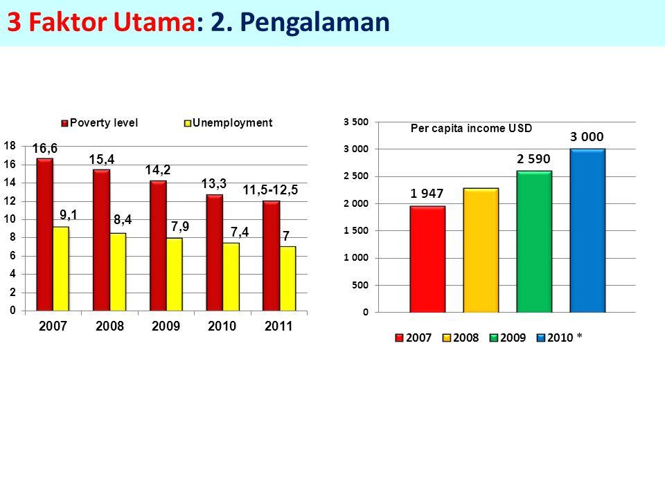 3 Faktor Utama: 2. Pengalaman Per capita income USD