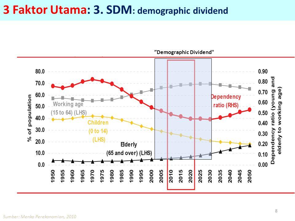 Demographic Dividend Sumber: Menko Perekonomian, 2010 8 3 Faktor Utama: 3.