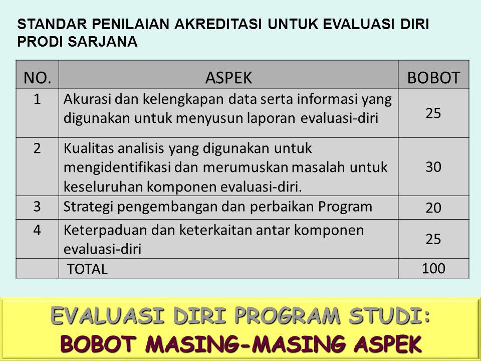 UNIVERSITAS TARUMANAGARA EVALUASI DIRI PROGRAM STUDI: BOBOT MASING-MASING ASPEK NO.NO.ASPEKBOBOT 1Akurasi dan kelengkapan data serta informasi yang di