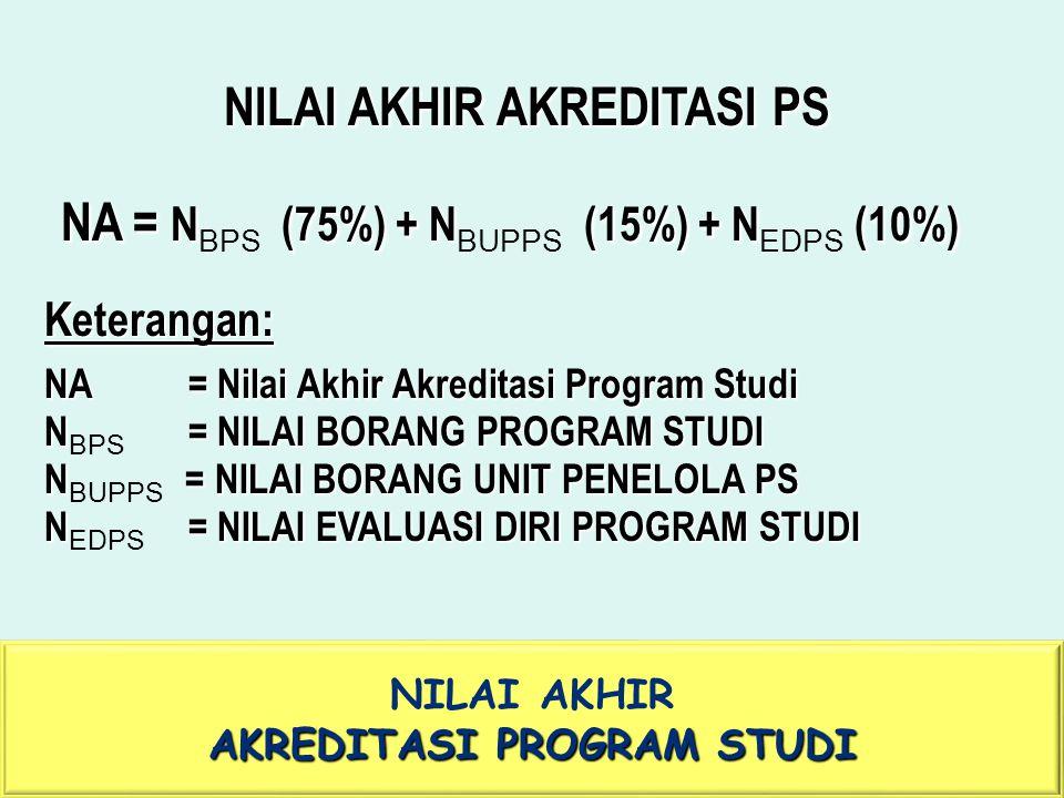 UNIVERSITAS TARUMANAGARA NILAI AKHIR AKREDITASI PROGRAM STUDI NILAI AKHIR AKREDITASI PS NA= N (75%) + N (15%) + N(10%) NA = N BPS (75%) + N BUPPS (15%