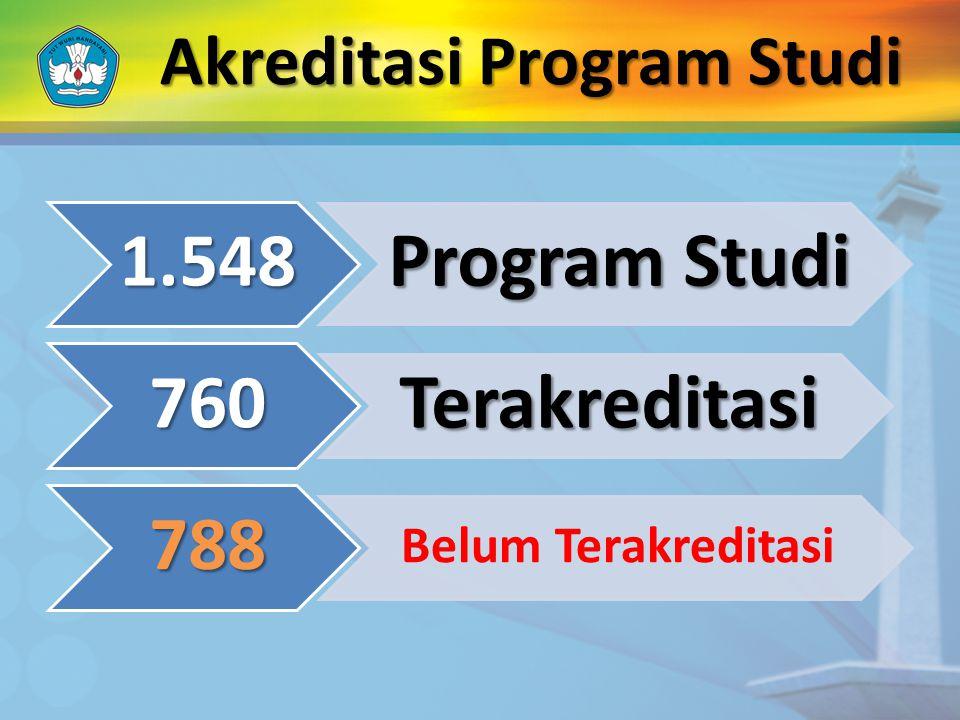 Akreditasi Program Studi 1.548 Program Studi 760 Terakreditasi 788 Belum Terakreditasi