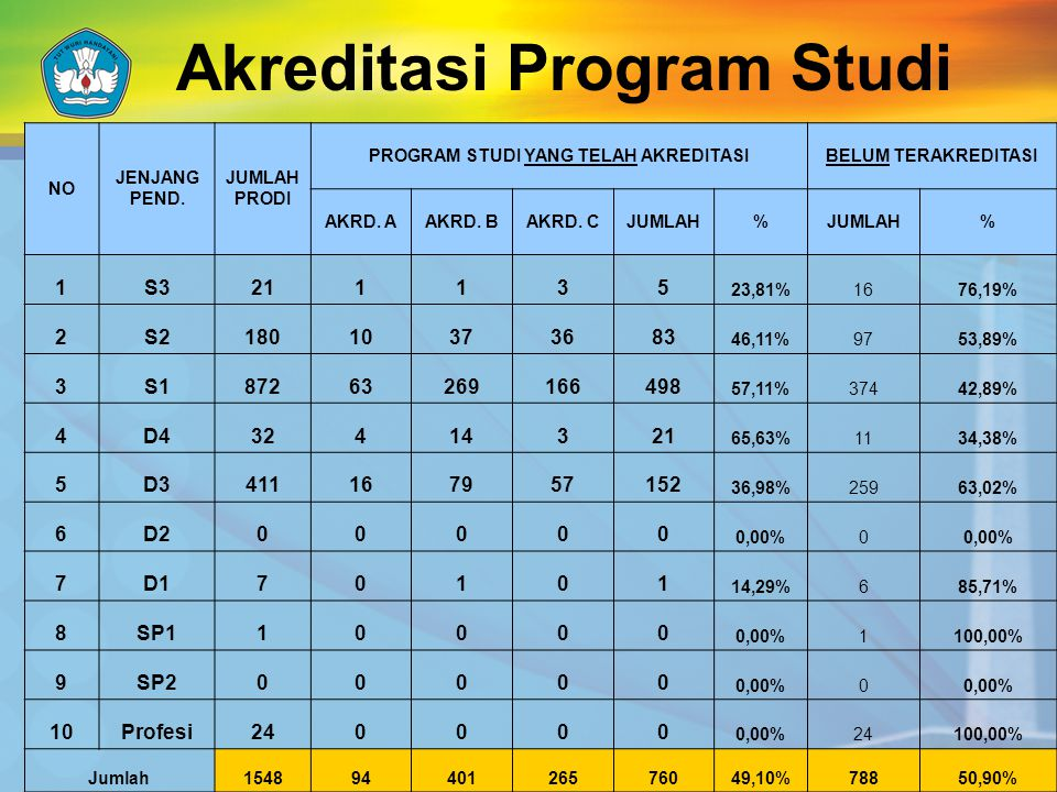 Akreditasi Program Studi NO JENJANG PEND.