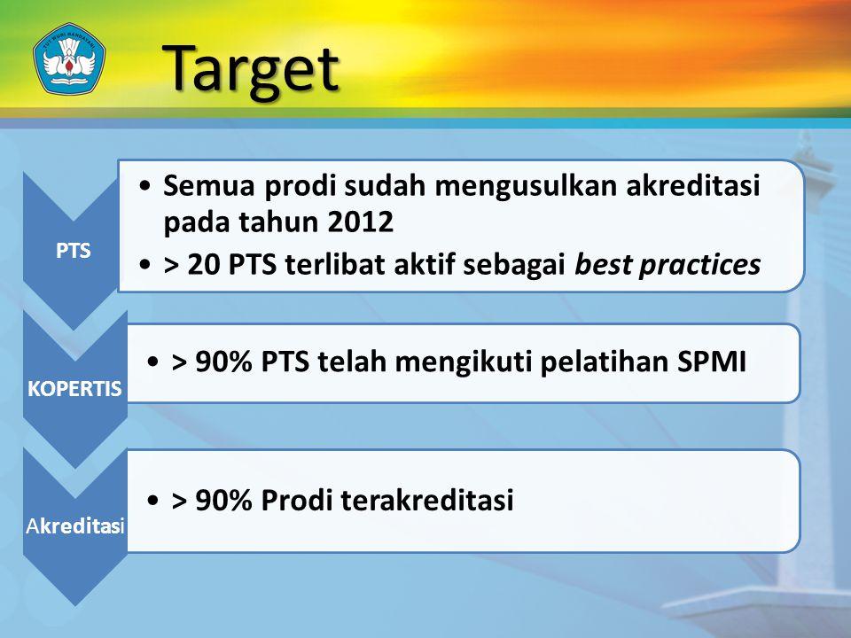 Target PTS Semua prodi sudah mengusulkan akreditasi pada tahun 2012 > 20 PTS terlibat aktif sebagai best practices KOPERTIS > 90% PTS telah mengikuti pelatihan SPMI Akreditasi > 90% Prodi terakreditasi