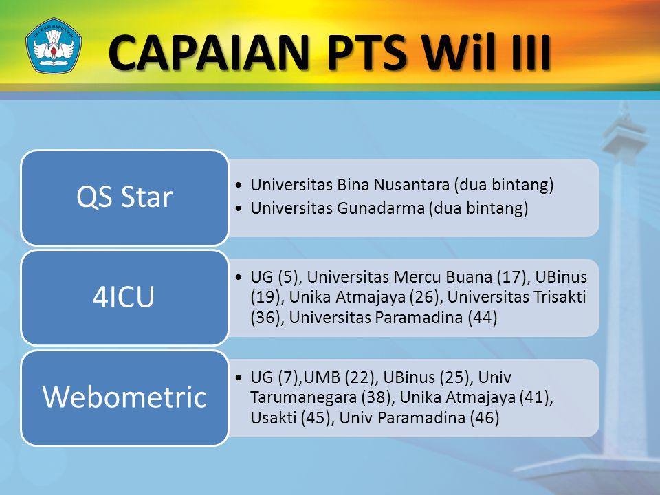 CAPAIAN PTS Wil III Universitas Bina Nusantara (dua bintang) Universitas Gunadarma (dua bintang) QS Star UG (5), Universitas Mercu Buana (17), UBinus (19), Unika Atmajaya (26), Universitas Trisakti (36), Universitas Paramadina (44) 4ICU UG (7),UMB (22), UBinus (25), Univ Tarumanegara (38), Unika Atmajaya (41), Usakti (45), Univ Paramadina (46) Webometric