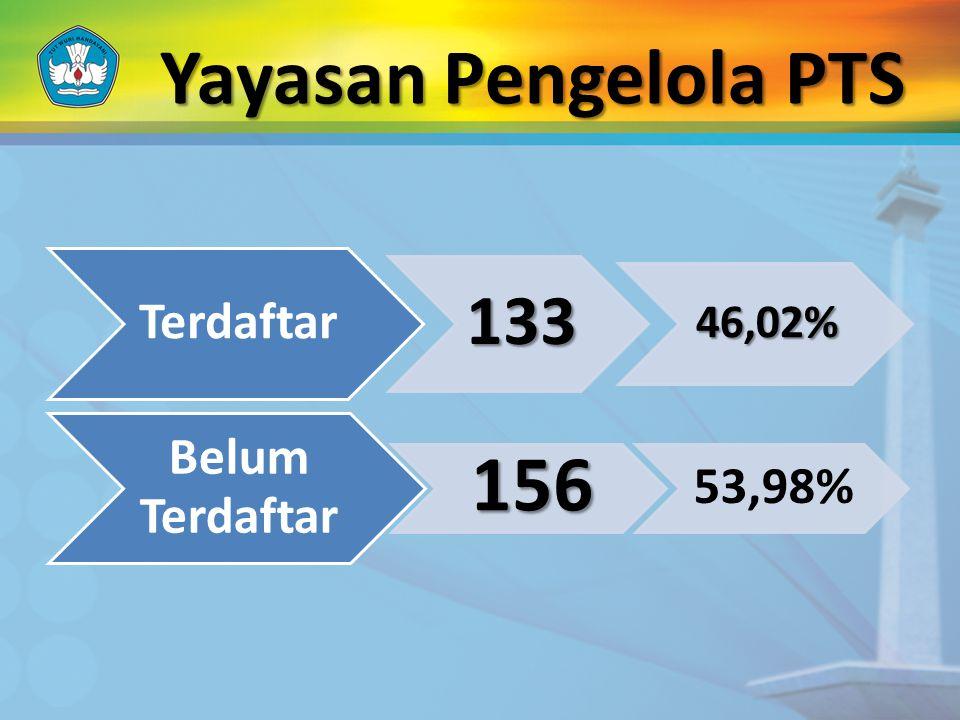 Yayasan Pengelola PTS Terdaftar 133 46,02% Belum Terdaftar 156 53,98%