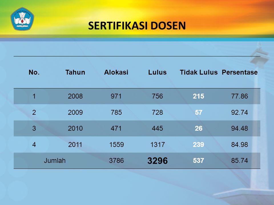 Beban Kerja Guru Besar Jumlah Guru Besar: 155 orang 109 Menyerahkan laporan BKD <20 Memenuhi syarat 46 Tidak menyerahkan laporan