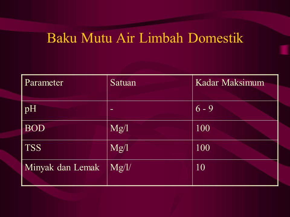 Baku Mutu Air Limbah Domestik ParameterSatuanKadar Maksimum pH-6 - 9 BODMg/l100 TSSMg/l100 Minyak dan LemakMg/l/10