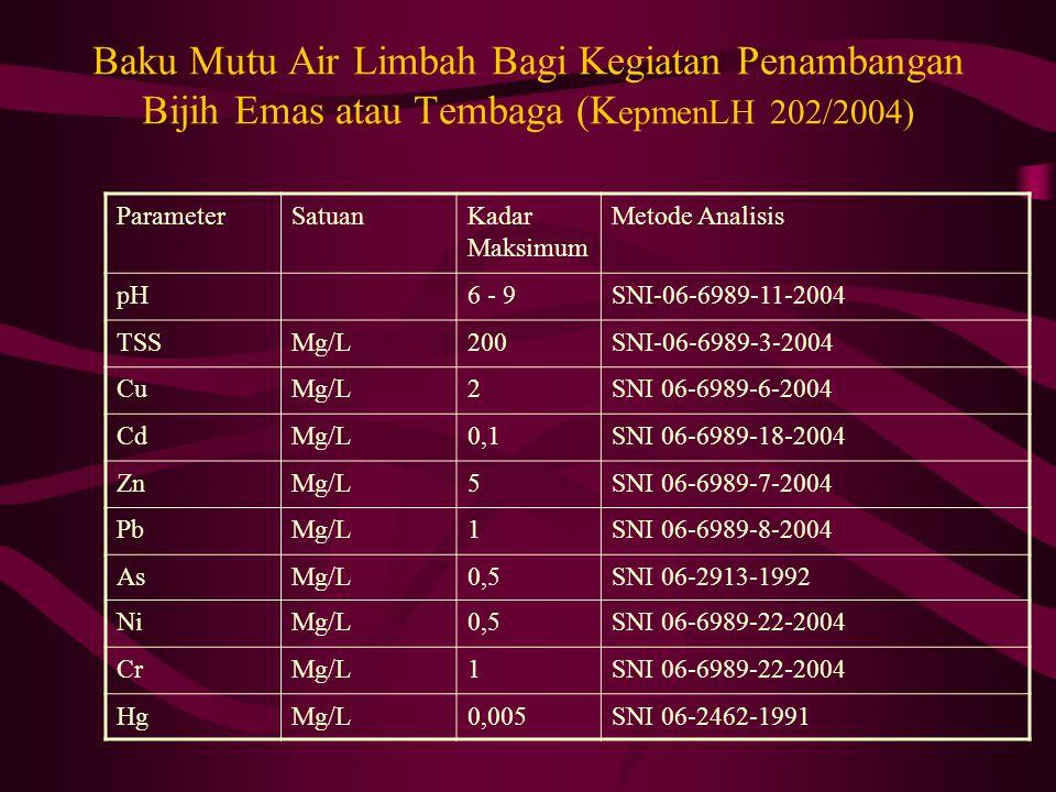Baku Mutu Air Limbah Bagi Kegiatan Penambangan Bijih Emas atau Tembaga (K epmenLH 202/2004) ParameterSatuanKadar Maksimum Metode Analisis pH6 - 9SNI-06-6989-11-2004 TSSMg/L200SNI-06-6989-3-2004 CuMg/L2SNI 06-6989-6-2004 CdMg/L0,1SNI 06-6989-18-2004 ZnMg/L5SNI 06-6989-7-2004 PbMg/L1SNI 06-6989-8-2004 AsMg/L0,5SNI 06-2913-1992 NiMg/L0,5SNI 06-6989-22-2004 CrMg/L1SNI 06-6989-22-2004 HgMg/L0,005SNI 06-2462-1991