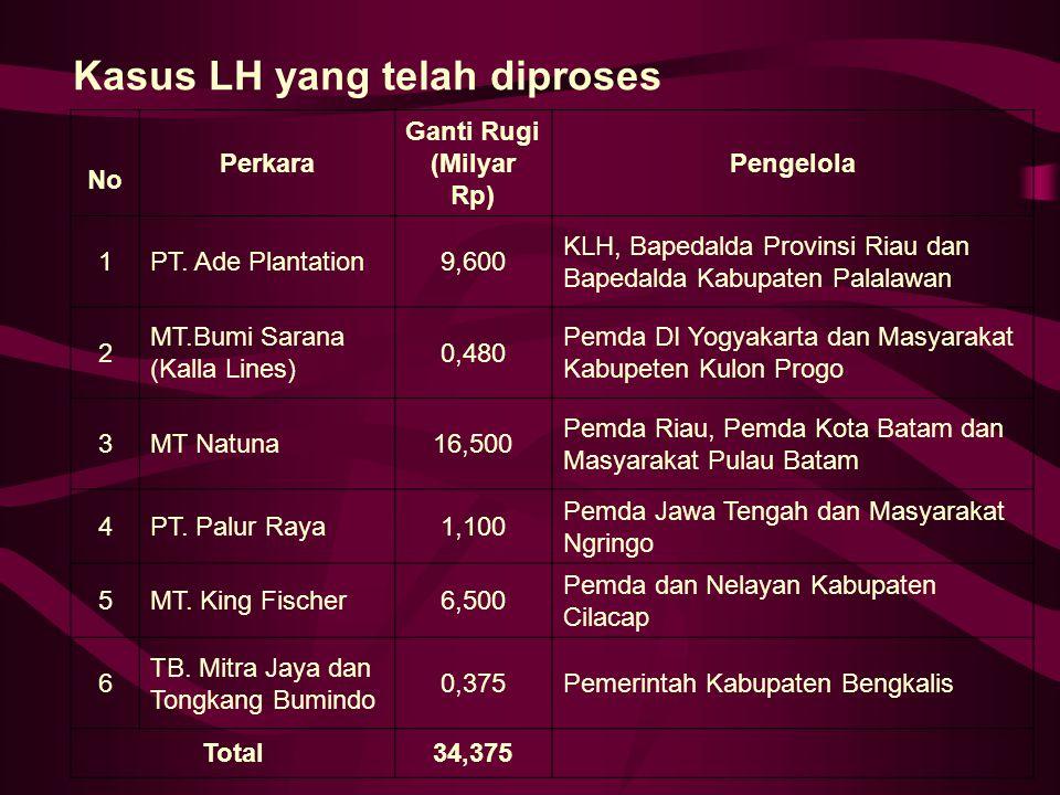 Kasus LH yang telah diproses No Perkara Ganti Rugi (Milyar Rp) Pengelola 1PT. Ade Plantation9,600 KLH, Bapedalda Provinsi Riau dan Bapedalda Kabupaten