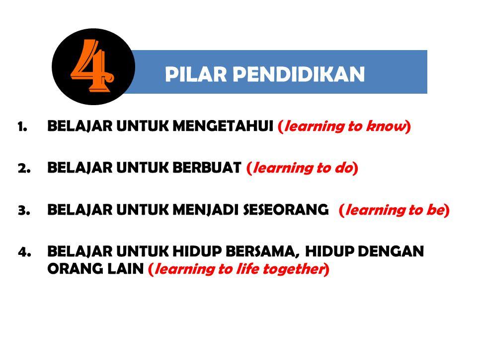 PILAR PENDIDIKAN 1.BELAJAR UNTUK MENGETAHUI (learning to know) 2.BELAJAR UNTUK BERBUAT (learning to do) 3.BELAJAR UNTUK MENJADI SESEORANG (learning to
