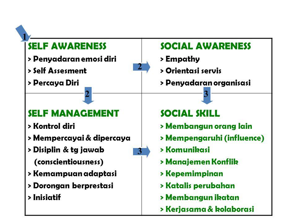 Frame work kompetensi EQ dari Daniel Golleman : SELF AWARENESS > Penyadaran emosi diri > Self Assesment > Percaya Diri SOCIAL AWARENESS > Empathy > Or