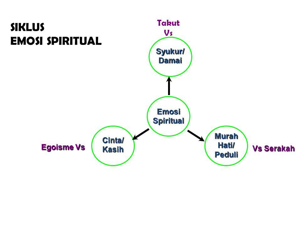 SIKLUS EMOSI SPIRITUAL Emosi Spiritual Syukur/ Damai Murah Hati/ Peduli Cinta/ Kasih Vs Serakah Egoisme Vs Takut Vs