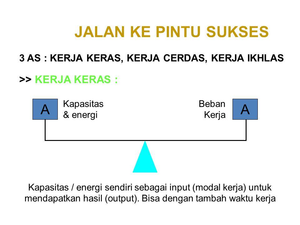 AA >> KERJA KERAS : JALAN KE PINTU SUKSES 3 AS : KERJA KERAS, KERJA CERDAS, KERJA IKHLAS Kapasitas & energi Beban Kerja Kapasitas / energi sendiri seb
