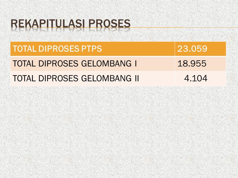 TOTAL DIPROSES PTPS23.059 TOTAL DIPROSES GELOMBANG I18.955 TOTAL DIPROSES GELOMBANG II 4.104