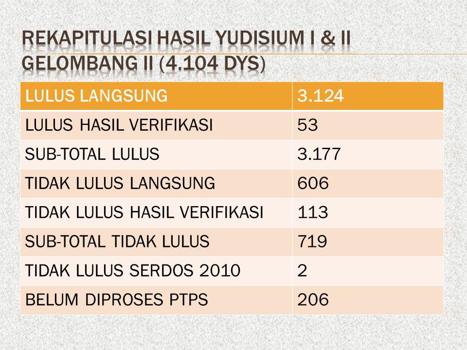 LULUS LANGSUNG3.124 LULUS HASIL VERIFIKASI53 SUB-TOTAL LULUS3.177 TIDAK LULUS LANGSUNG606 TIDAK LULUS HASIL VERIFIKASI113 SUB-TOTAL TIDAK LULUS719 TIDAK LULUS SERDOS 20102 BELUM DIPROSES PTPS206
