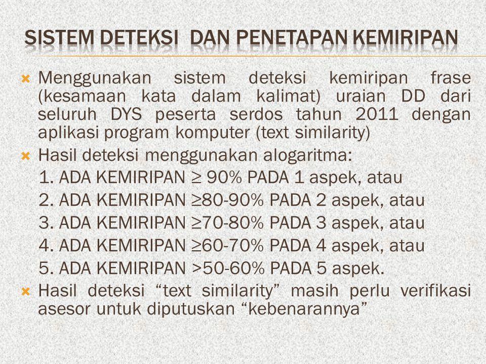  Menggunakan sistem deteksi kemiripan frase (kesamaan kata dalam kalimat) uraian DD dari seluruh DYS peserta serdos tahun 2011 dengan aplikasi program komputer (text similarity)  Hasil deteksi menggunakan alogaritma: 1.