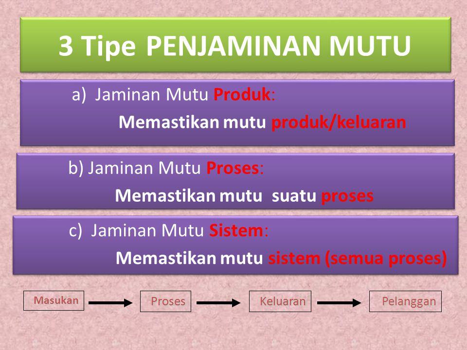 3 Tipe PENJAMINAN MUTU a) Jaminan Mutu Produk: Memastikan mutu produk/keluaran a) Jaminan Mutu Produk: Memastikan mutu produk/keluaran b) Jaminan Mutu