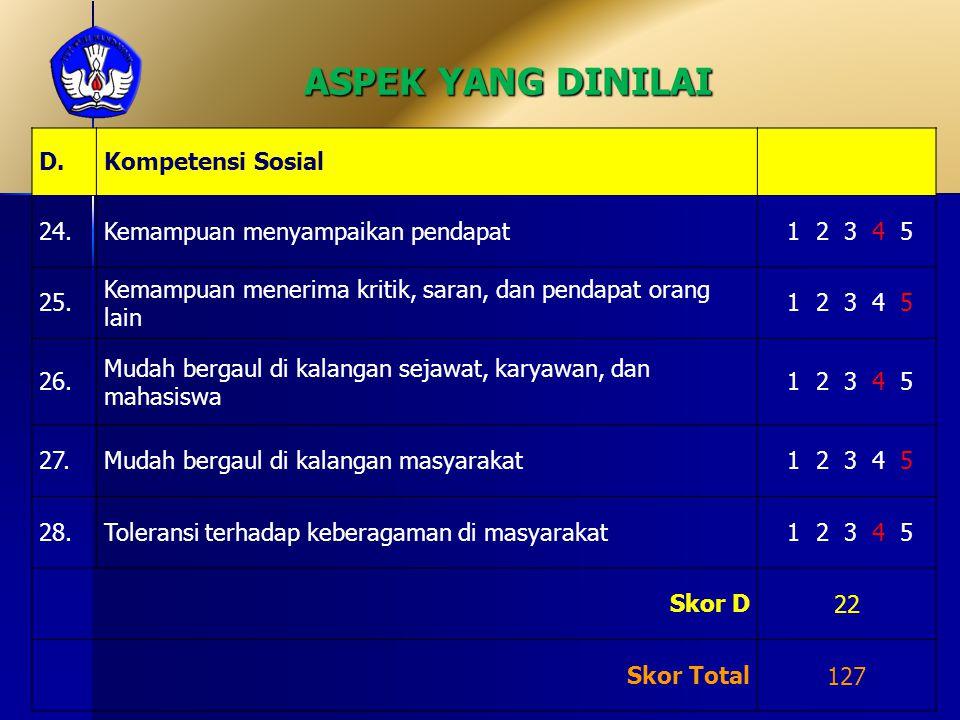 ASPEK YANG DINILAI D.Kompetensi Sosial 24.Kemampuan menyampaikan pendapat 1 2 3 4 5 25.