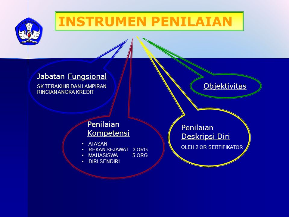 ASPEK YANG DINILAI B.Kompetensi Profesional 10.Kemampuan menjelaskan pokok bahasan/topik secara tepat 1 2 3 4 5 11.