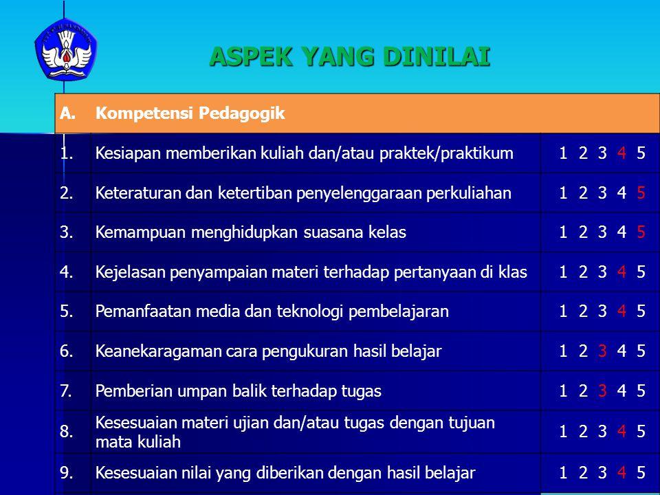 ASPEK YANG DINILAI A.Kompetensi Pedagogik 1.Kesiapan memberikan kuliah dan/atau praktek/praktikum 1 2 3 4 5 2.Keteraturan dan ketertiban penyelenggara