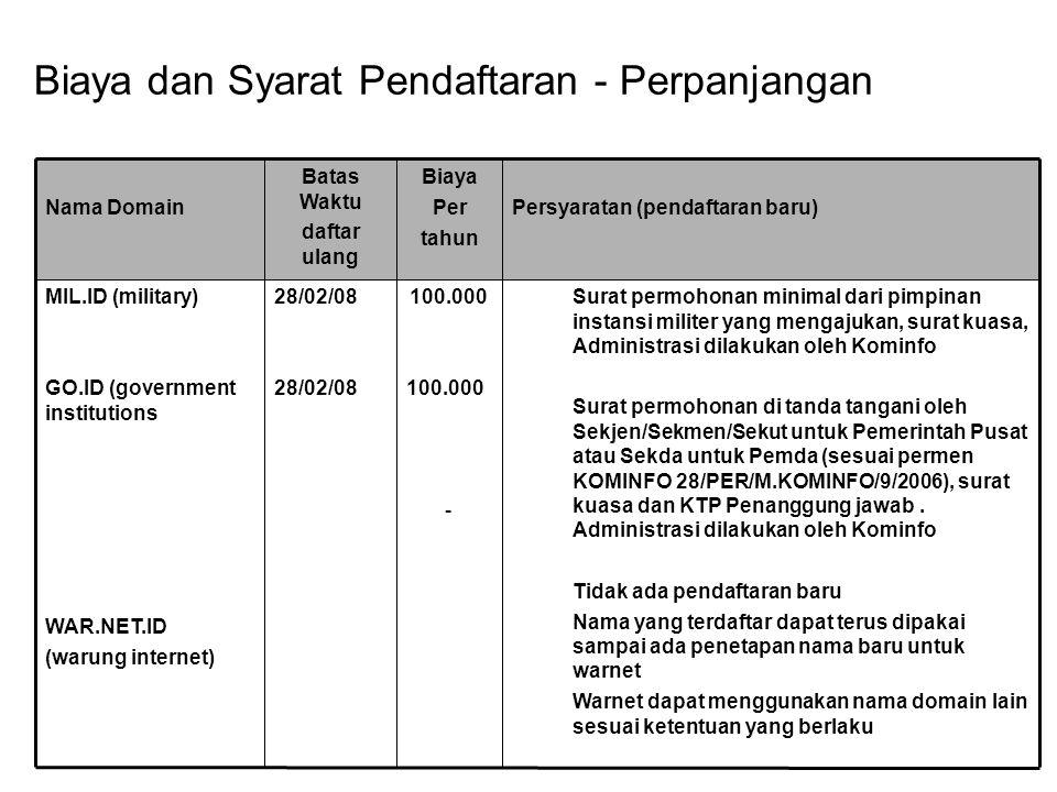 Surat permohonan minimal dari pimpinan instansi militer yang mengajukan, surat kuasa, Administrasi dilakukan oleh Kominfo Surat permohonan di tanda ta