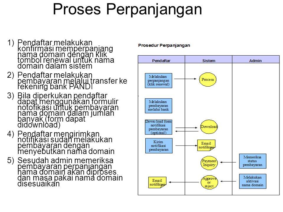 Proses Perpanjangan 1)Pendaftar melakukan konfirmasi memperpanjang nama domain dengan klik tombol renewal untuk nama domain dalam sistem 2)Pendaftar m