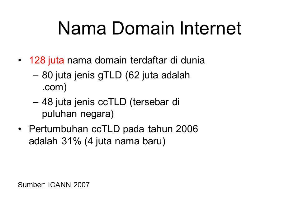 Nama Domain Internet 128 juta nama domain terdaftar di dunia –80 juta jenis gTLD (62 juta adalah.com) –48 juta jenis ccTLD (tersebar di puluhan negara) Pertumbuhan ccTLD pada tahun 2006 adalah 31% (4 juta nama baru) Sumber: ICANN 2007