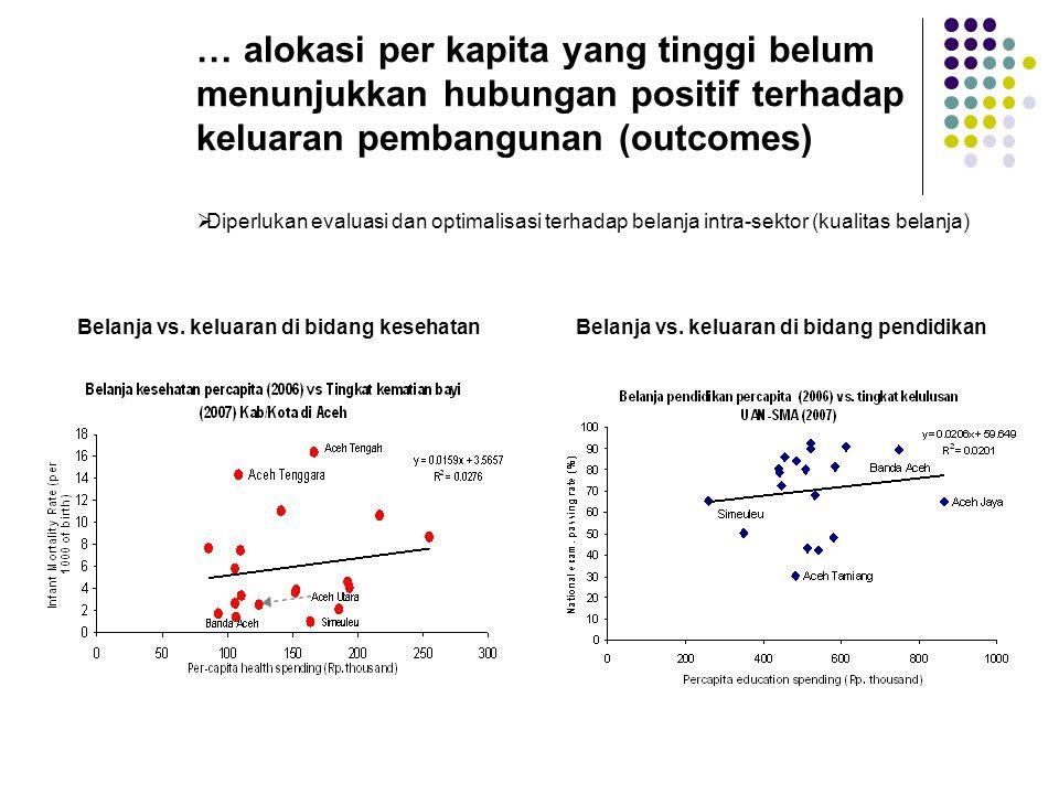 … alokasi per kapita yang tinggi belum menunjukkan hubungan positif terhadap keluaran pembangunan (outcomes) Belanja vs.