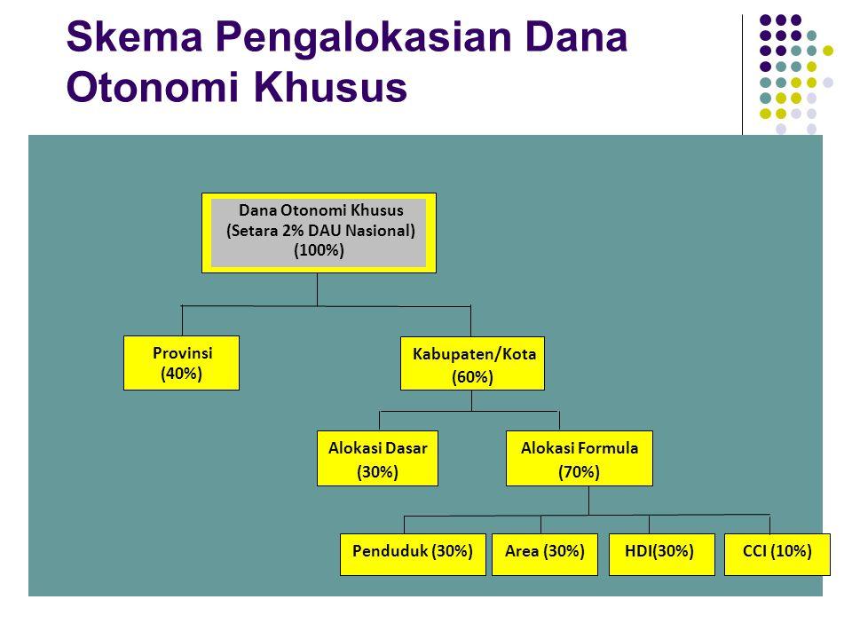 Skema Pengalokasian Dana Otonomi Khusus Dana Otonomi Khusus (Setara 2% DAU Nasional) (100%) Provinsi (40%) Kabupaten/Kota (60%) Alokasi Dasar (30%) Alokasi Formula (70%) Penduduk (30%) Area (30%) HDI(30%) CCI (10%)