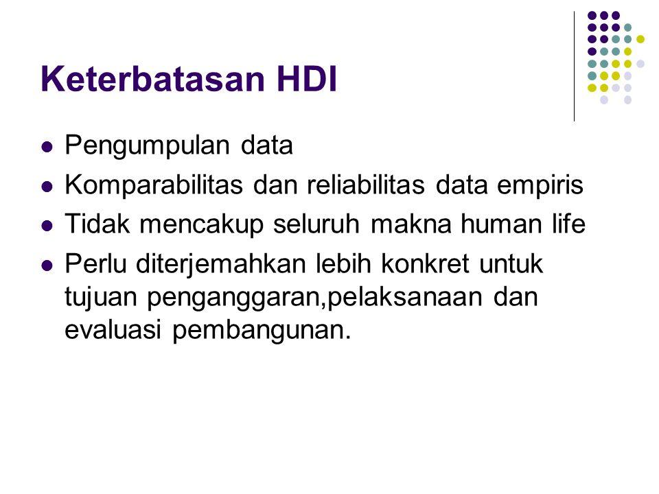 Keterbatasan HDI Pengumpulan data Komparabilitas dan reliabilitas data empiris Tidak mencakup seluruh makna human life Perlu diterjemahkan lebih konkret untuk tujuan penganggaran,pelaksanaan dan evaluasi pembangunan.