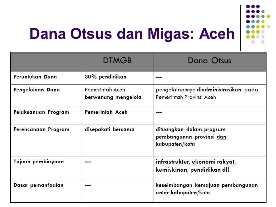 Dana Otsus dan Migas: Aceh DTMGBDana Otsus Peruntukan Dana30% pendidikan--- Pengelolaan DanaPemerintah Aceh berwenang mengelola pengelolaannya diadministrasikan pada Pemerintah Provinsi Aceh Pelaksanaan ProgramPemerintah Aceh--- Perencanaan Programdisepakati bersamadituangkan dalam program pembangunan provinsi dan kabupaten/kota Tujuan pembiayaan--- infrastruktur, ekonomi rakyat, kemiskinan, pendidikan dll.
