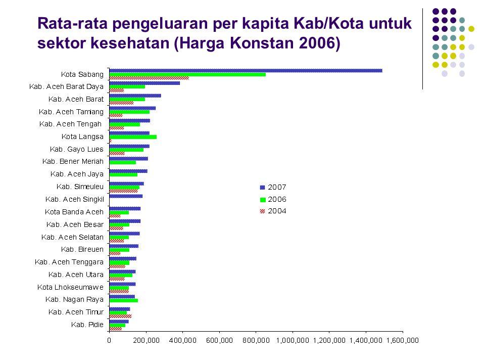 Rata-rata pengeluaran per kapita Kab/Kota untuk sektor kesehatan (Harga Konstan 2006)