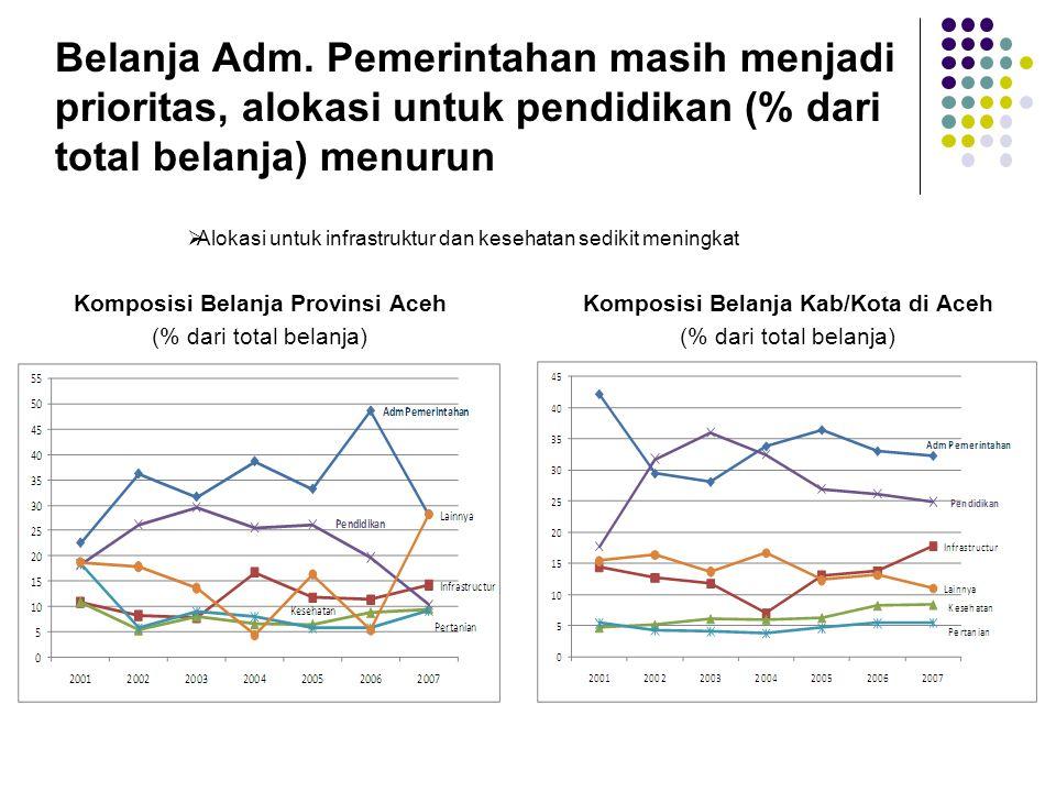 Tingkat kemiskinan di Aceh telah menurun, tapi masih jauh di atas rata-rata nasional Sumber: Badan Pusat Statistik (BPS)