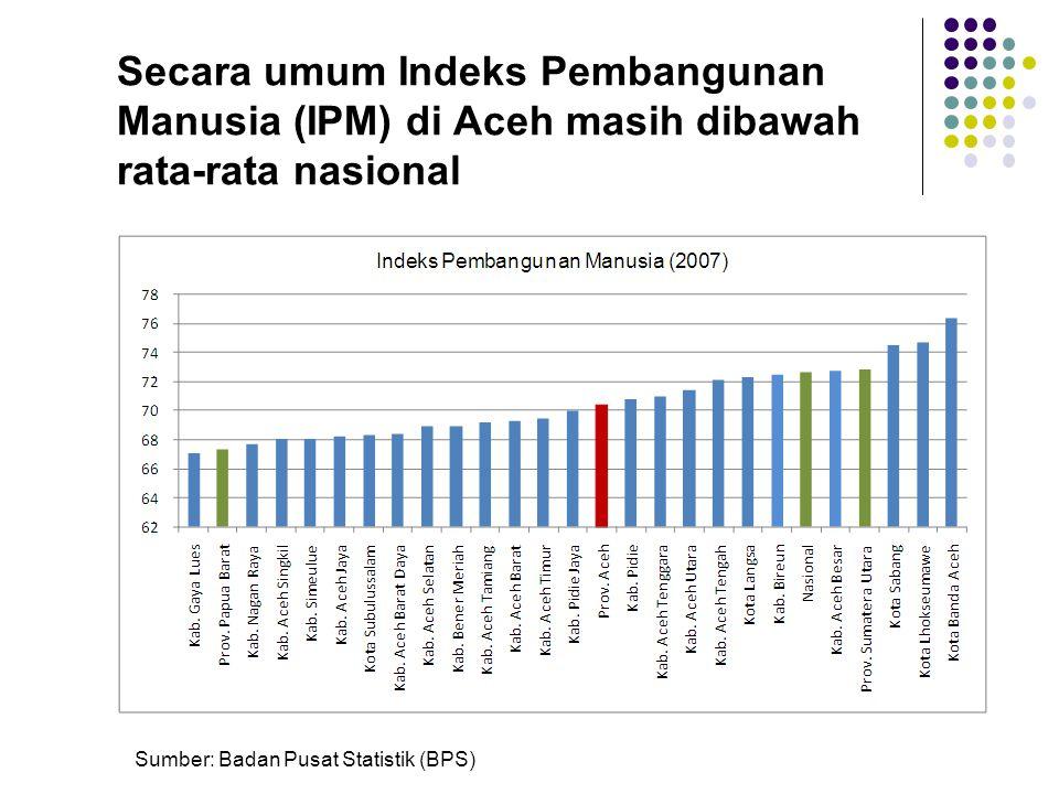 Pendapatan daerah belum menunjukkan hubungan positif terhadap pengurangan tingkat kemiskinan Tingkat Kemiskinan (%), 2007  Besaran alokasi anggaran hanya syarat awal, kualitas dan efisiensi anggaran adalah syarat mutlak
