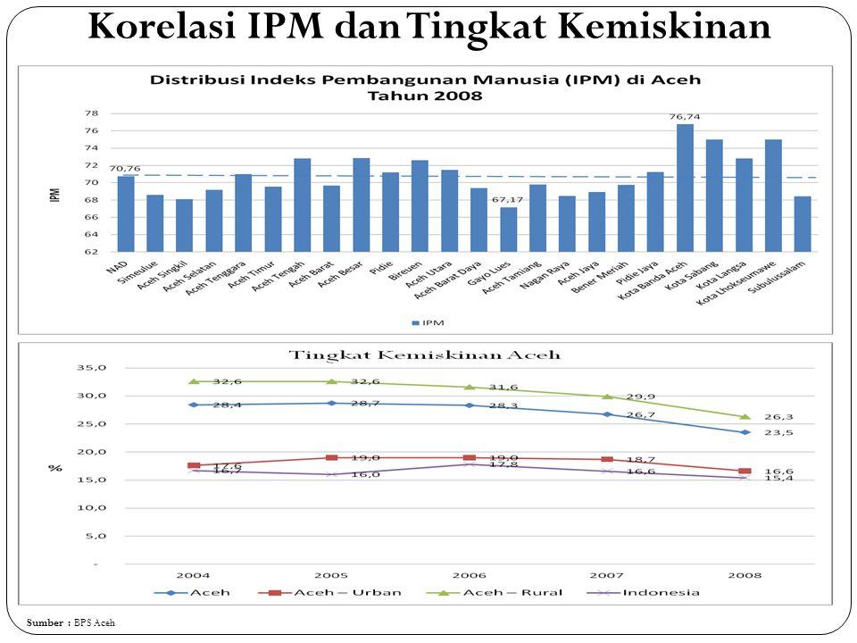 Korelasi IPM dan Tingkat Kemiskinan Sumber : BPS Aceh
