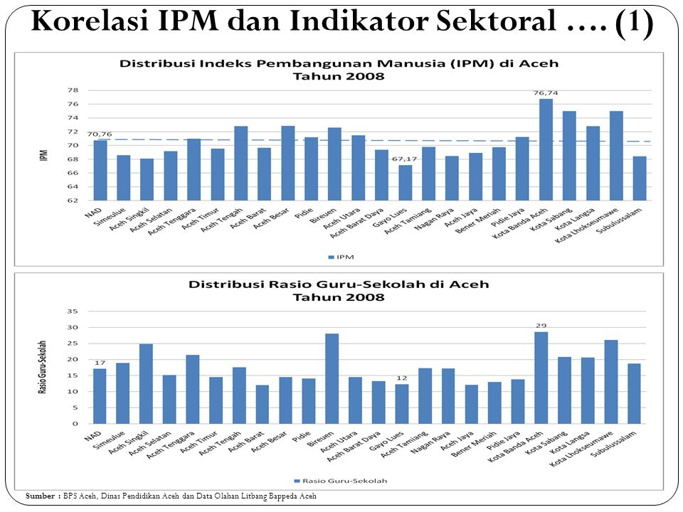 Korelasi IPM dan Indikator Sektoral …. (1) Sumber : BPS Aceh, Dinas Pendidikan Aceh dan Data Olahan Litbang Bappeda Aceh