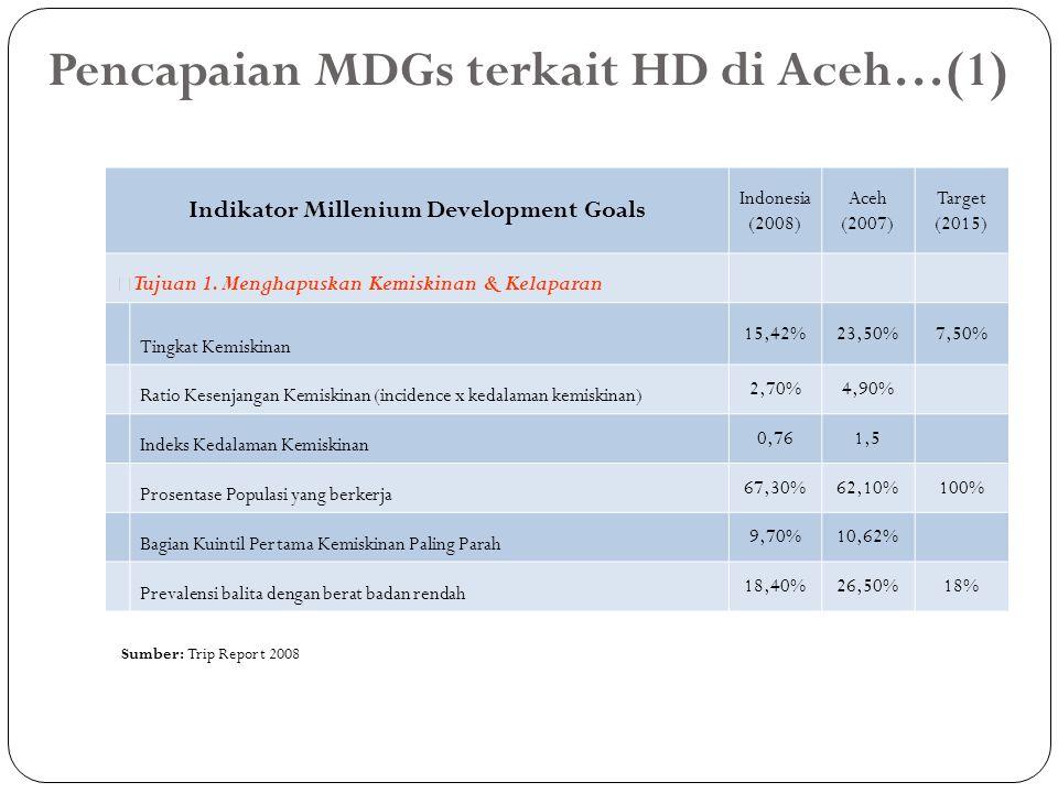 Pencapaian MDGs terkait HD di Aceh…(1) Indikator Millenium Development Goals Indonesia (2008) Aceh (2007) Target (2015) — Tujuan 1. Menghapuskan Kemis